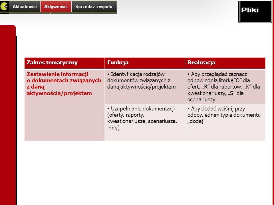 Zakres tematyczny Funkcja. Realizacja. Zestawienie informacji o dokumentach związanych z daną aktywnością/projektem.