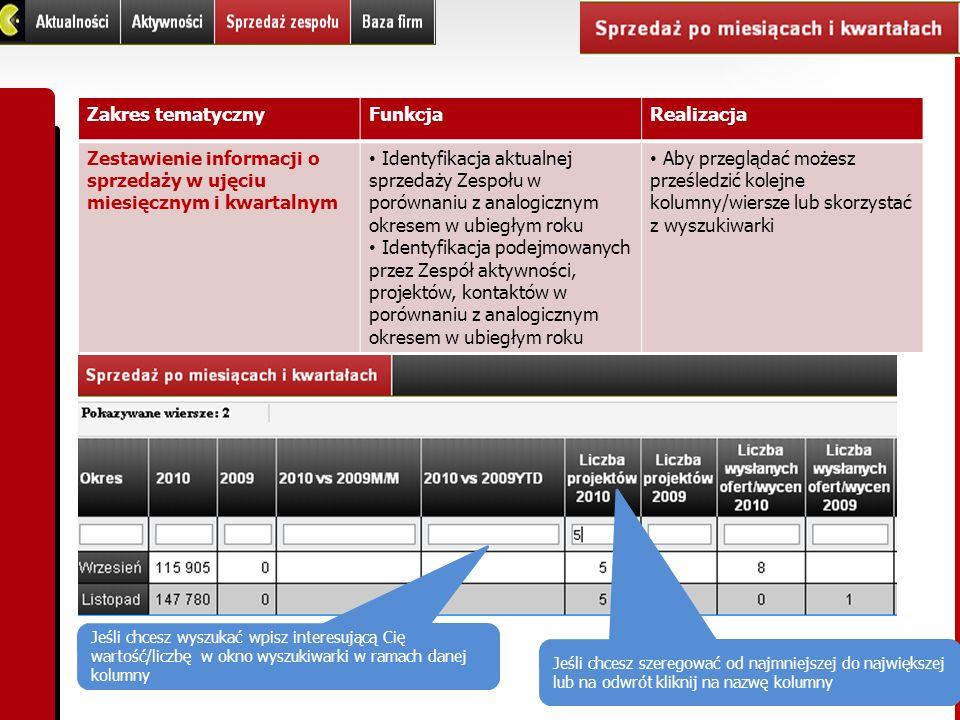 Zestawienie informacji o sprzedaży w ujęciu miesięcznym i kwartalnym