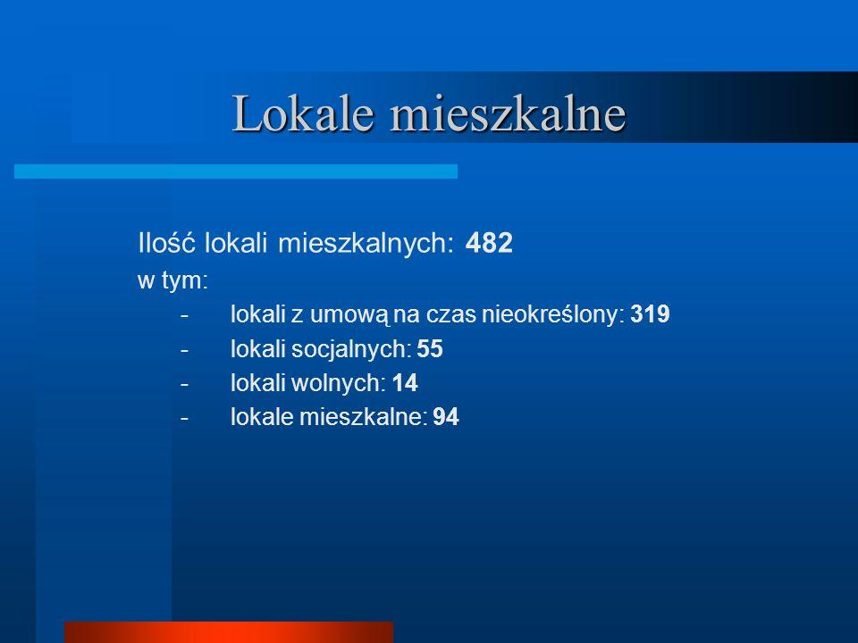 Lokale mieszkalne Ilość lokali mieszkalnych: 482 w tym: