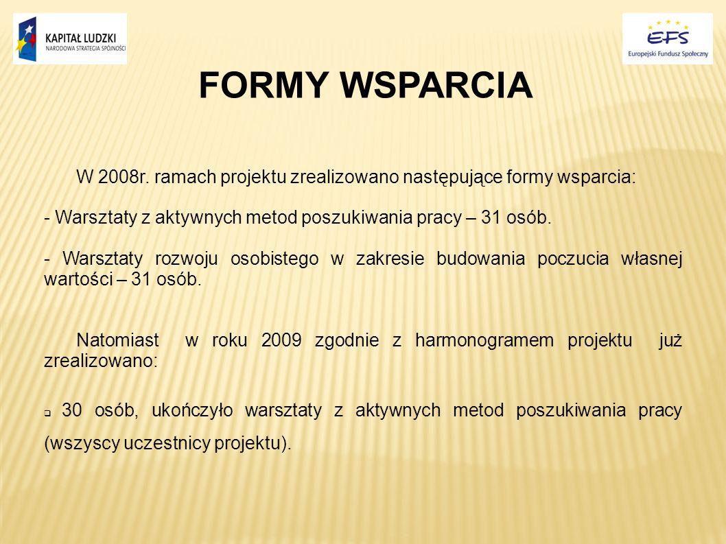 FORMY WSPARCIA W 2008r. ramach projektu zrealizowano następujące formy wsparcia: - Warsztaty z aktywnych metod poszukiwania pracy – 31 osób.