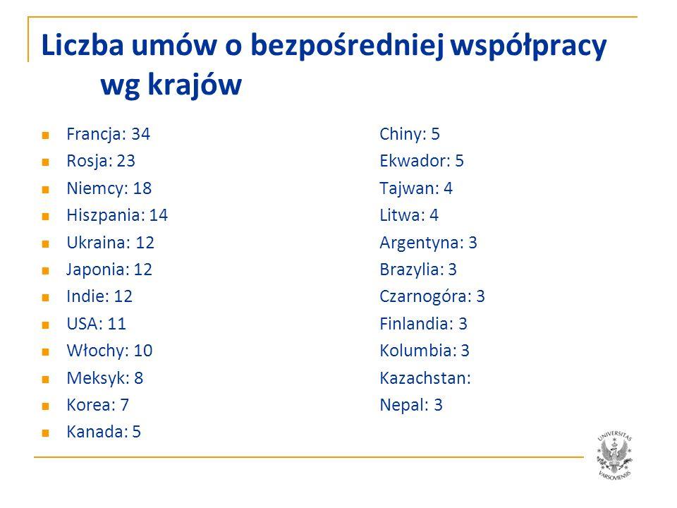 Liczba umów o bezpośredniej współpracy wg krajów