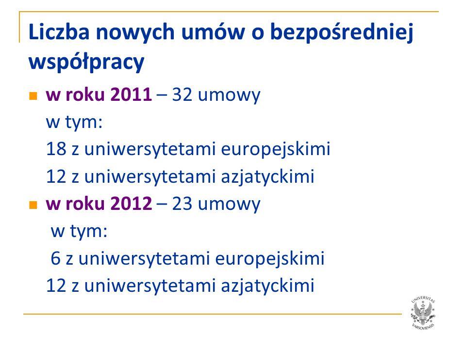 Liczba nowych umów o bezpośredniej współpracy