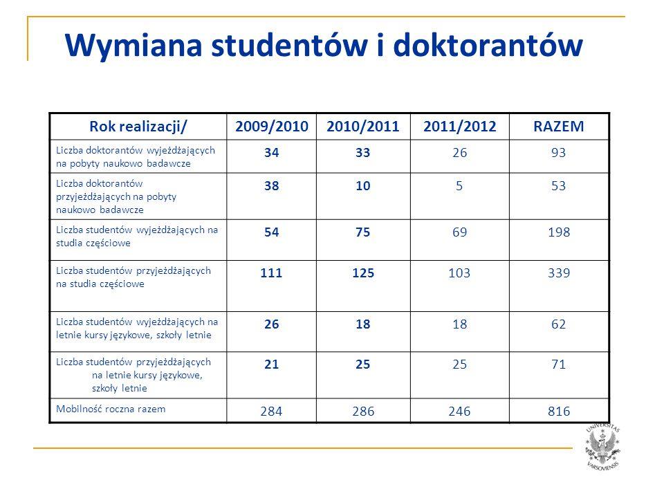 Wymiana studentów i doktorantów