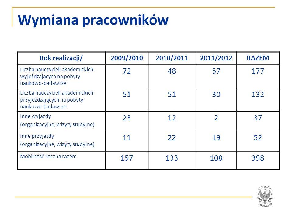 Wymiana pracowników Rok realizacji/ 2009/2010. 2010/2011. 2011/2012. RAZEM.