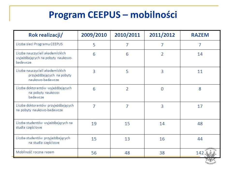 Program CEEPUS – mobilności