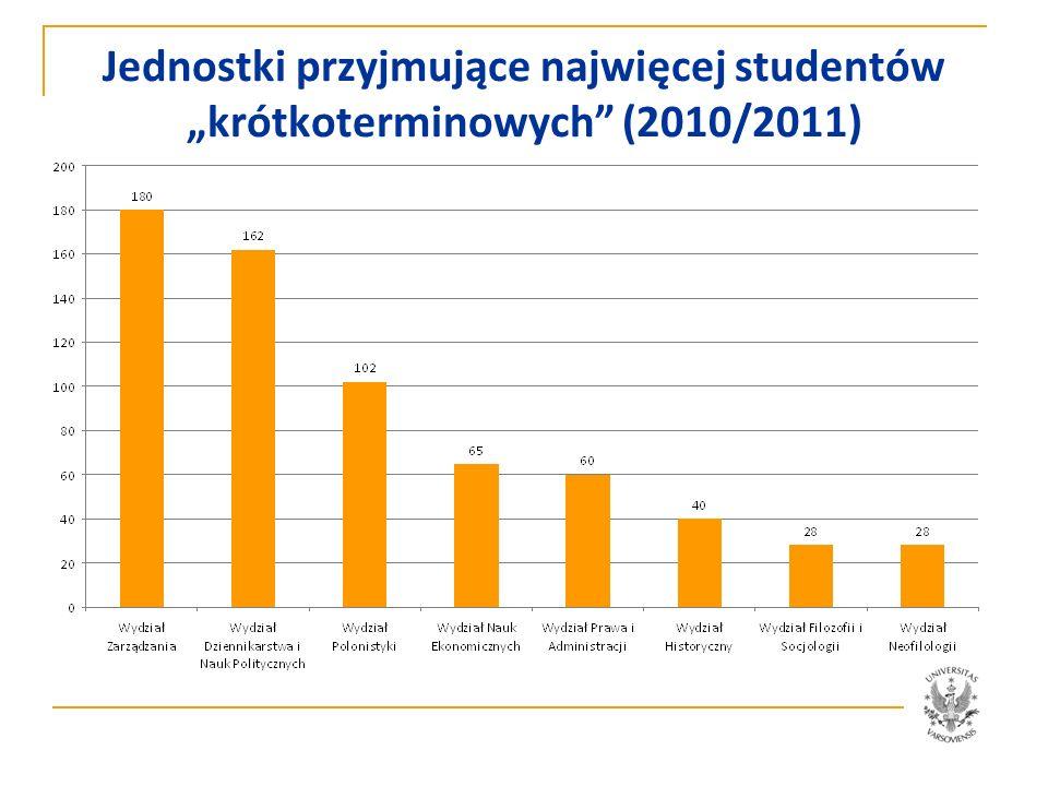 """Jednostki przyjmujące najwięcej studentów """"krótkoterminowych (2010/2011)"""