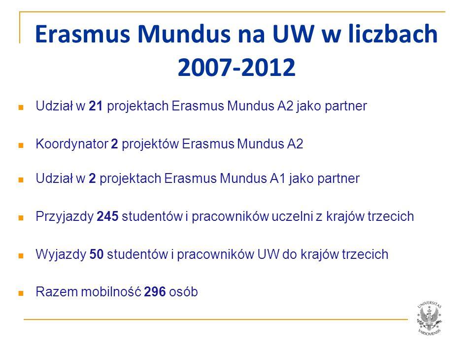 Erasmus Mundus na UW w liczbach 2007-2012