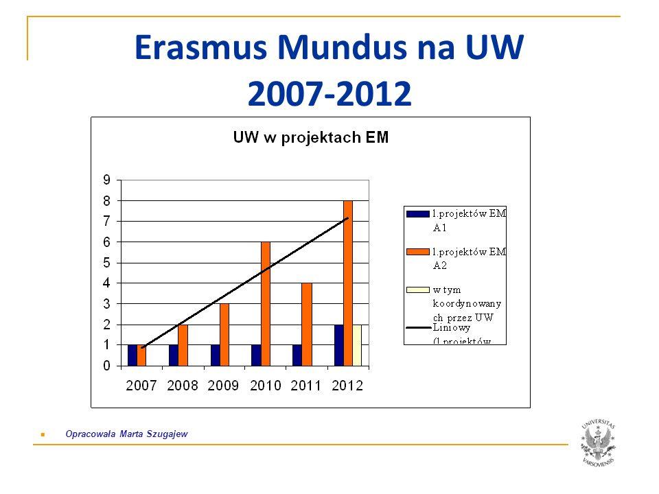 Erasmus Mundus na UW 2007-2012 Opracowała Marta Szugajew