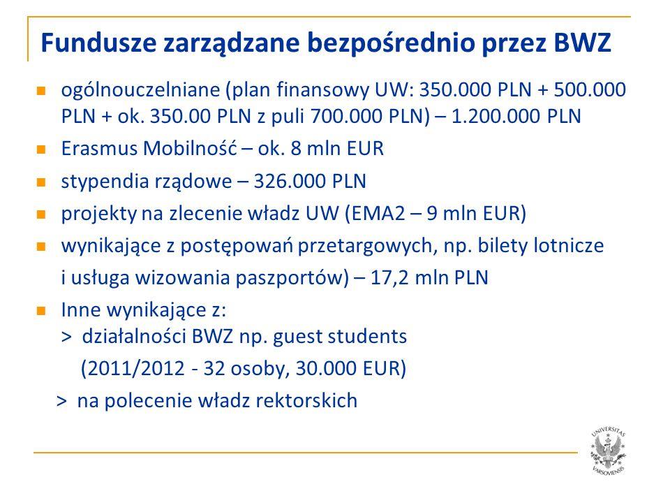Fundusze zarządzane bezpośrednio przez BWZ