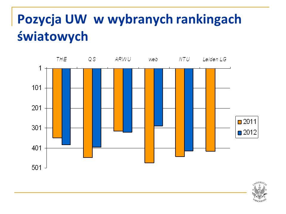 Pozycja UW w wybranych rankingach światowych