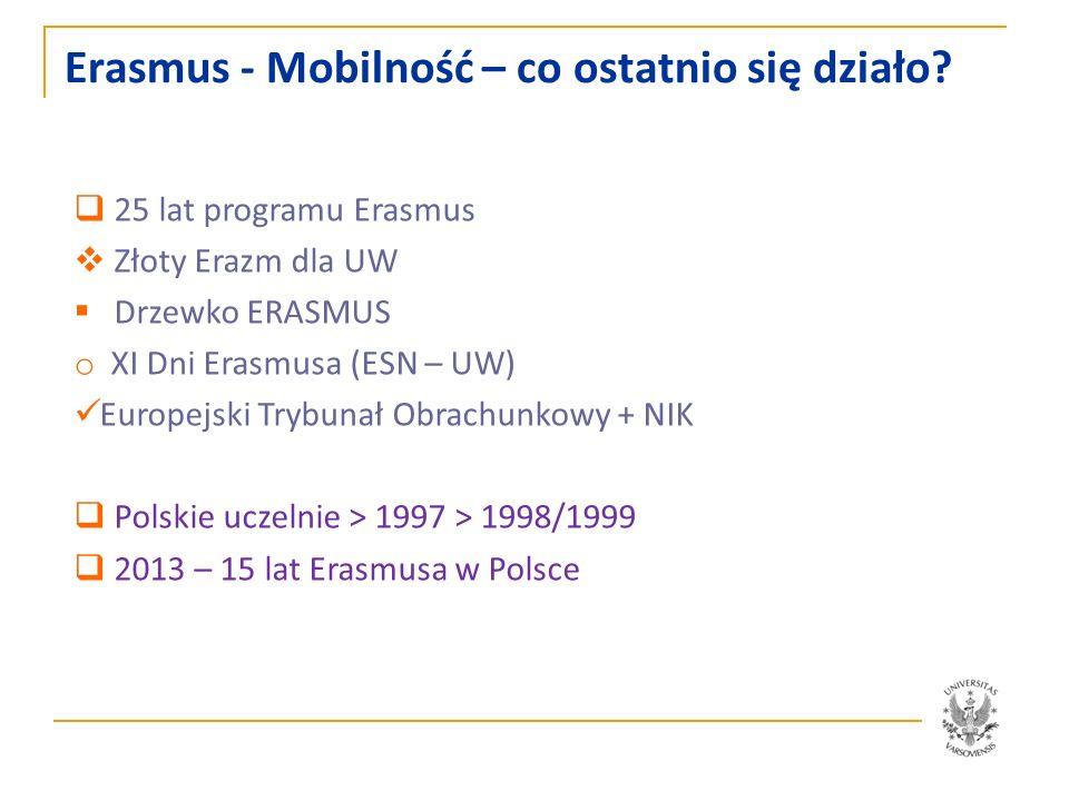 Erasmus - Mobilność – co ostatnio się działo