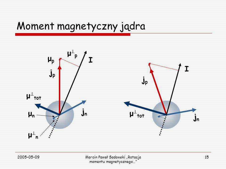 Moment magnetyczny jądra