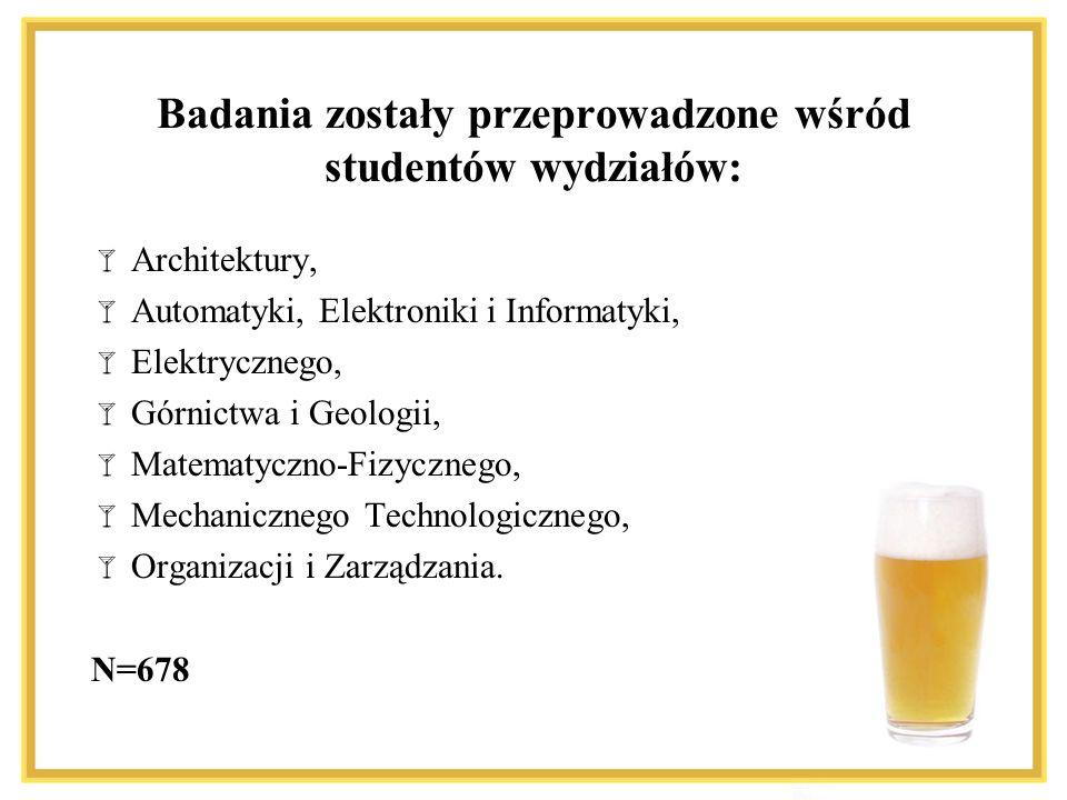 Badania zostały przeprowadzone wśród studentów wydziałów: