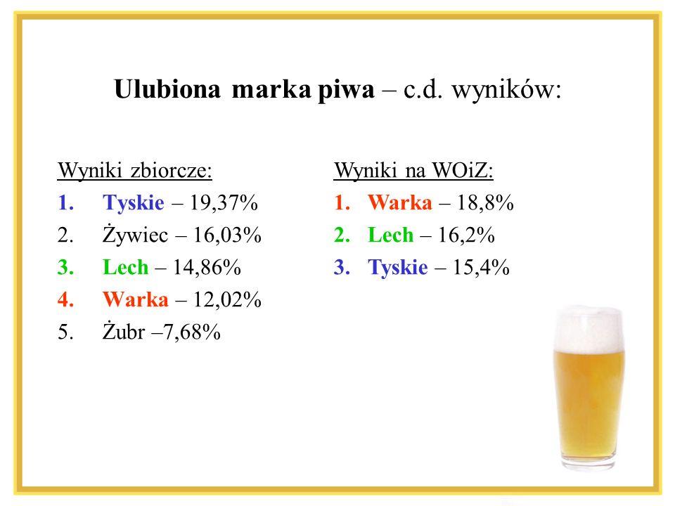 Ulubiona marka piwa – c.d. wyników: