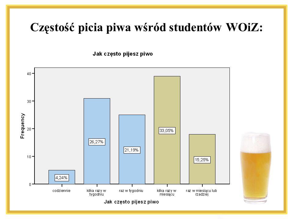 Częstość picia piwa wśród studentów WOiZ: