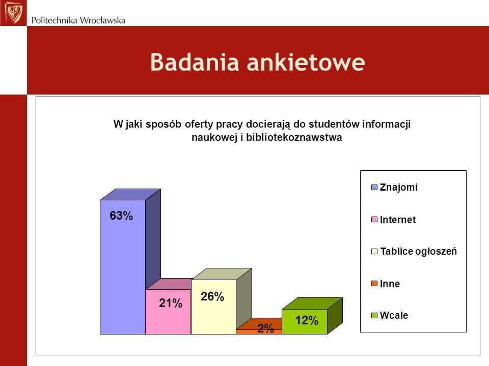 Badania ankietowe 63% 26% 21% 12% 2%