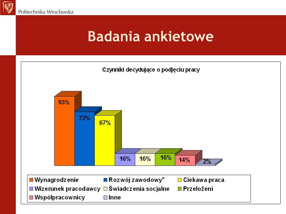 Badania ankietowe