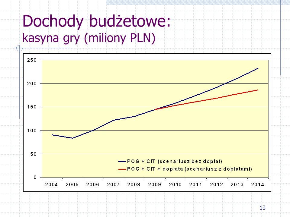 Dochody budżetowe: kasyna gry (miliony PLN)