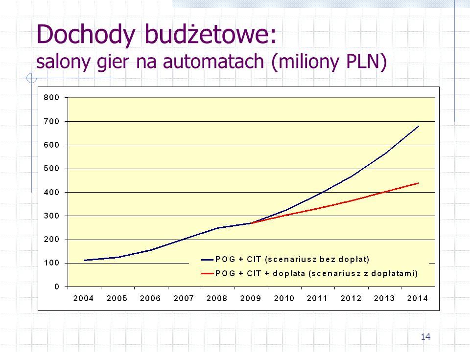 Dochody budżetowe: salony gier na automatach (miliony PLN)