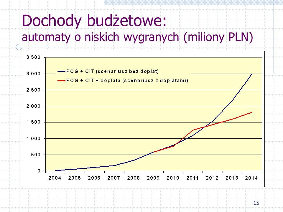 Dochody budżetowe: automaty o niskich wygranych (miliony PLN)