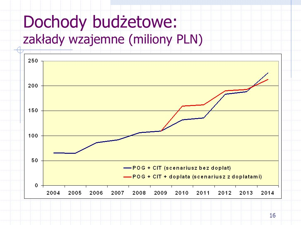 Dochody budżetowe: zakłady wzajemne (miliony PLN)