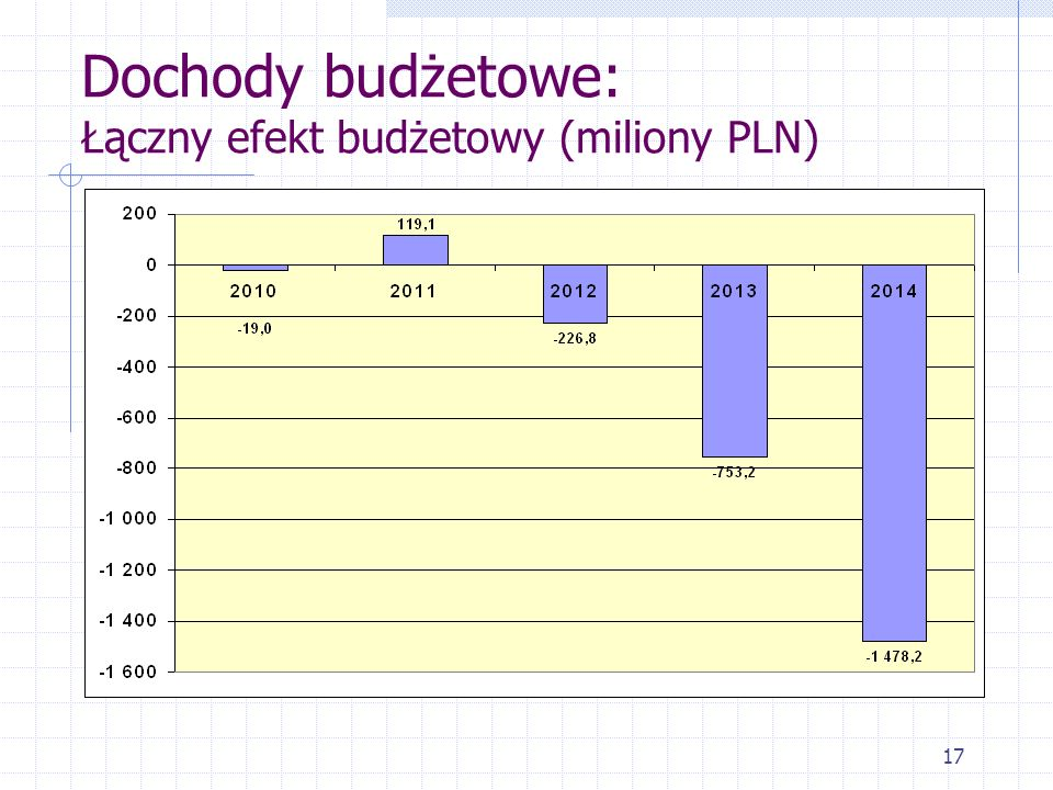 Dochody budżetowe: Łączny efekt budżetowy (miliony PLN)
