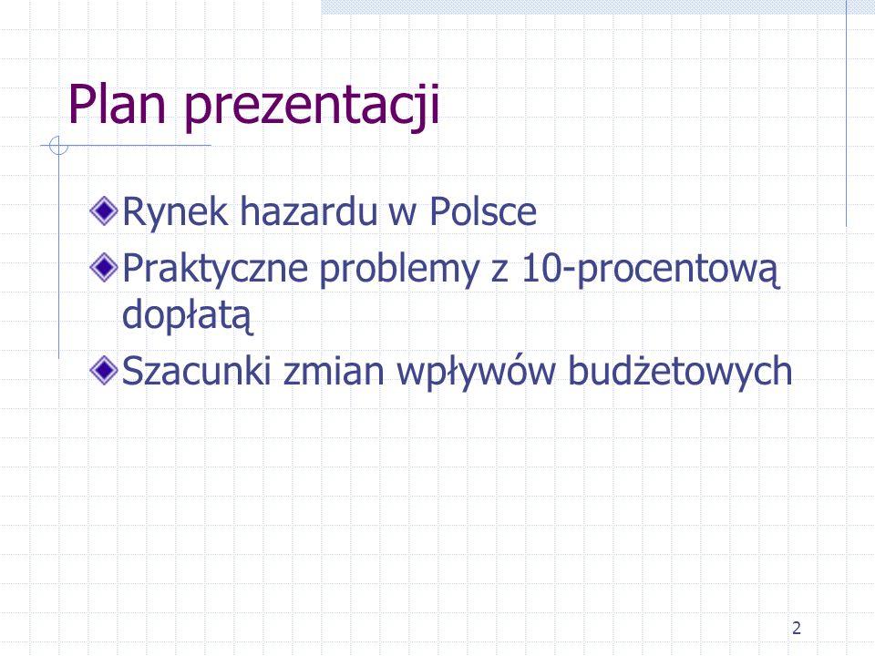 Plan prezentacji Rynek hazardu w Polsce