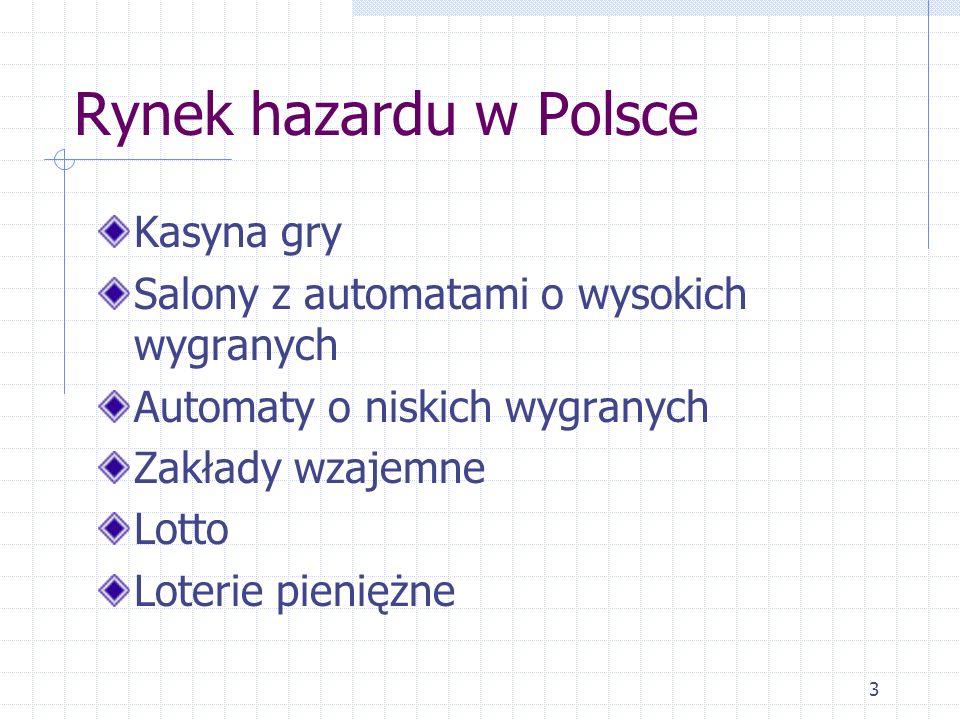 Rynek hazardu w Polsce Kasyna gry