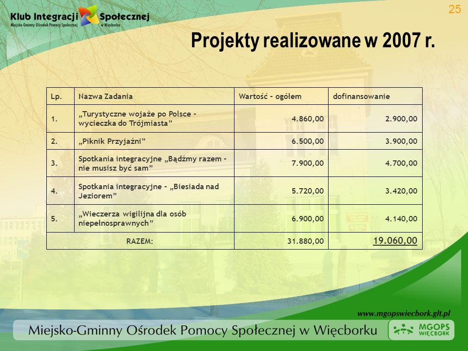 Projekty realizowane w 2007 r.