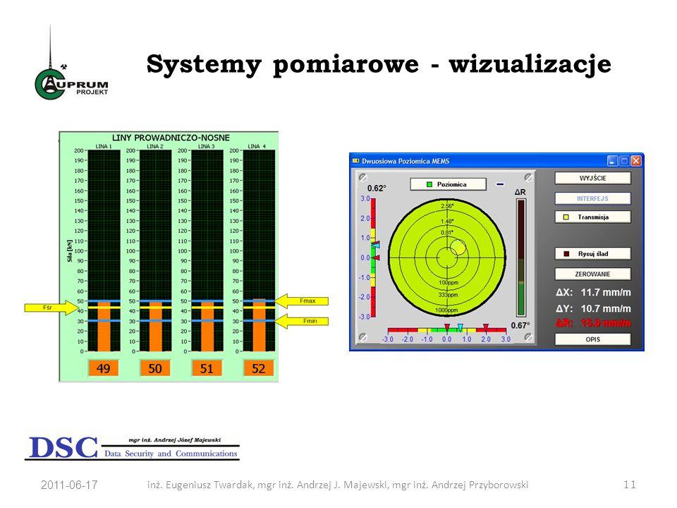 Systemy pomiarowe - wizualizacje