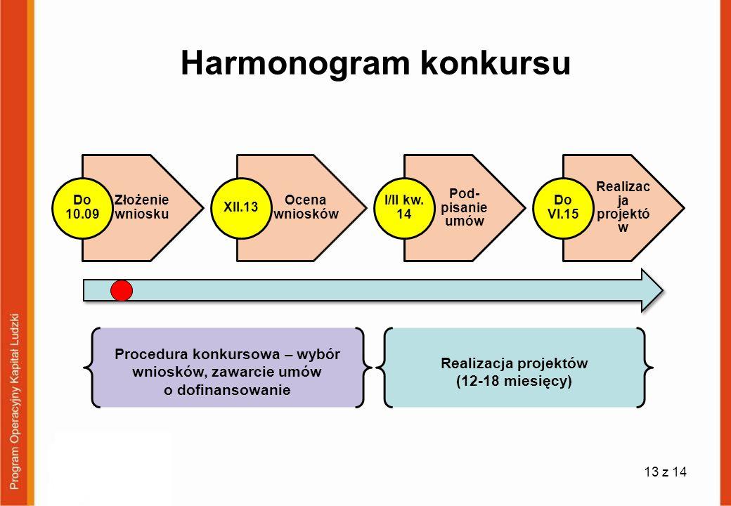 Harmonogram konkursu Do 10.09. Złożenie wniosku. XII.13. Ocena wniosków. I/II kw. 14. Pod-pisanie umów.