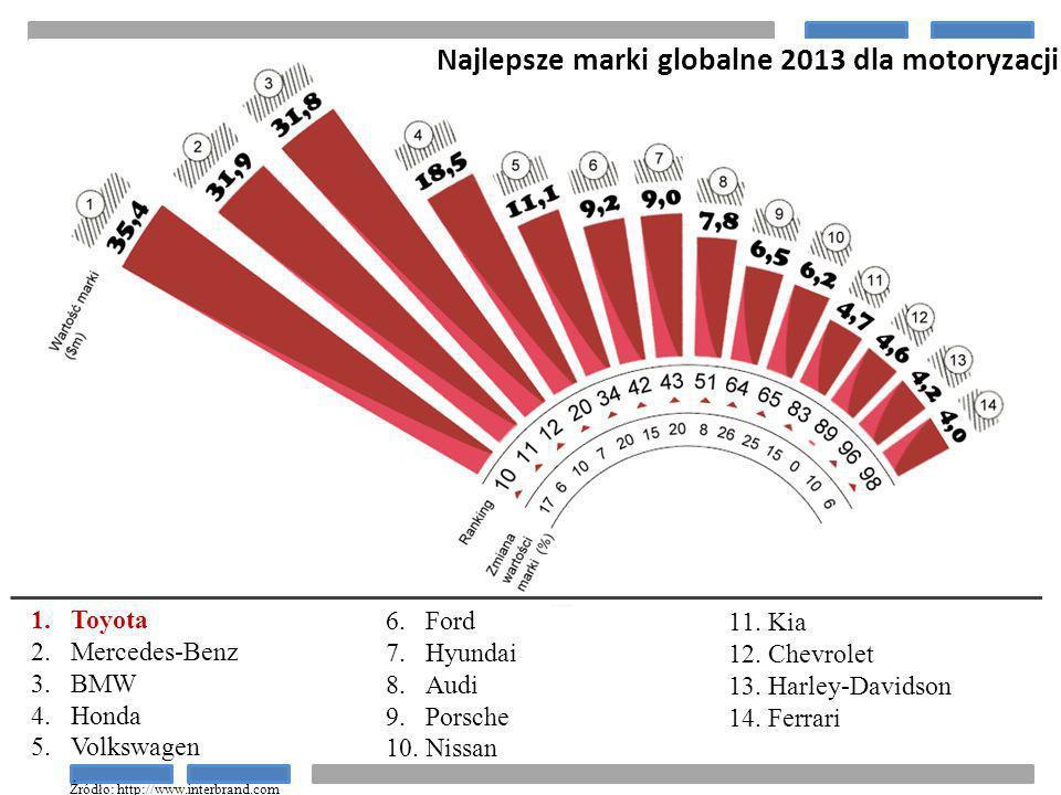Najlepsze marki globalne 2013 dla motoryzacji