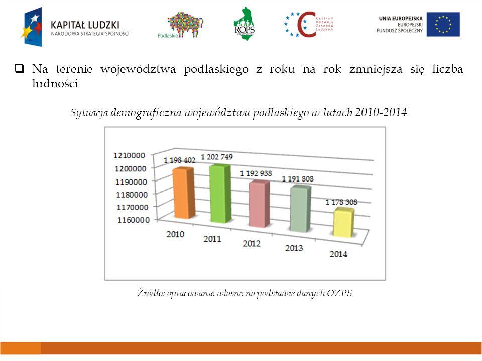 Na terenie województwa podlaskiego z roku na rok zmniejsza się liczba ludności