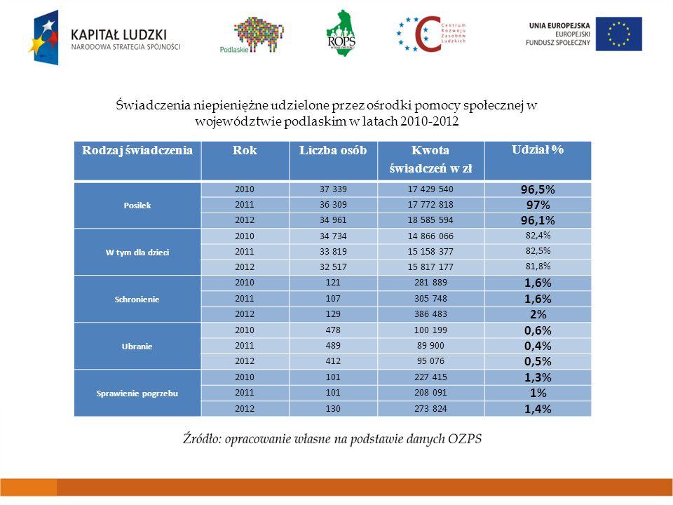 Świadczenia niepieniężne udzielone przez ośrodki pomocy społecznej w województwie podlaskim w latach 2010-2012