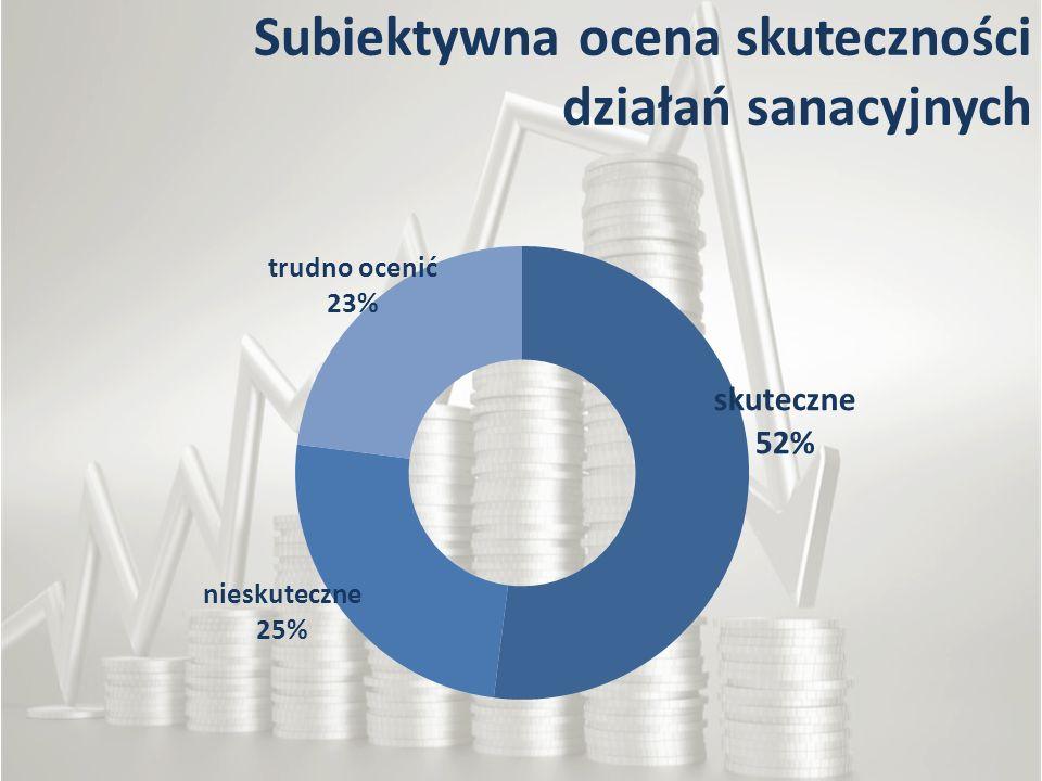 Subiektywna ocena skuteczności działań sanacyjnych