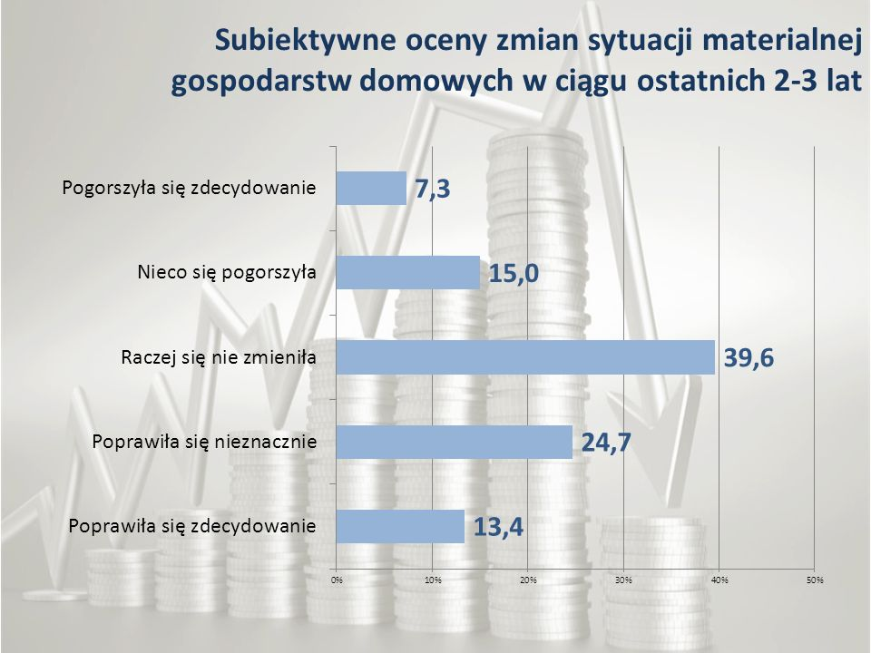 Subiektywne oceny zmian sytuacji materialnej gospodarstw domowych w ciągu ostatnich 2-3 lat