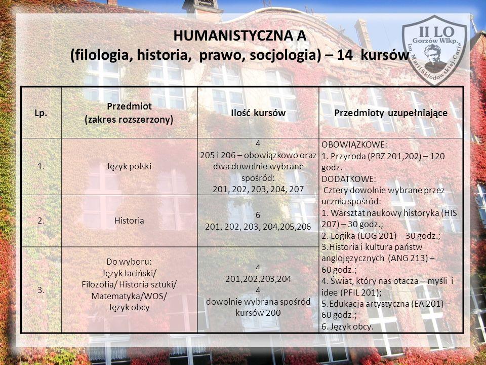 HUMANISTYCZNA A (filologia, historia, prawo, socjologia) – 14 kursów