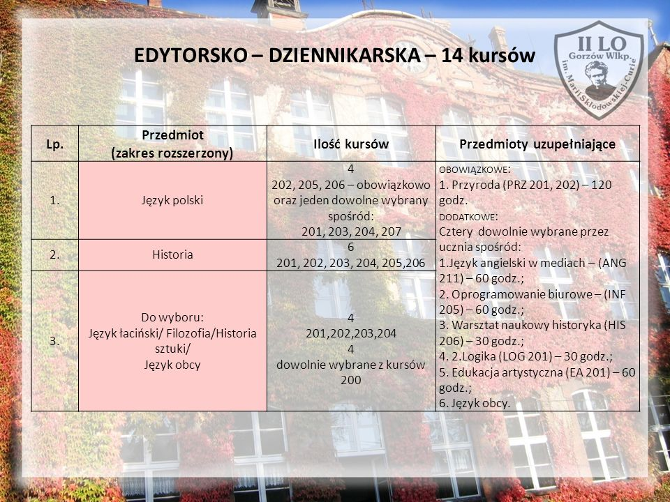EDYTORSKO – DZIENNIKARSKA – 14 kursów