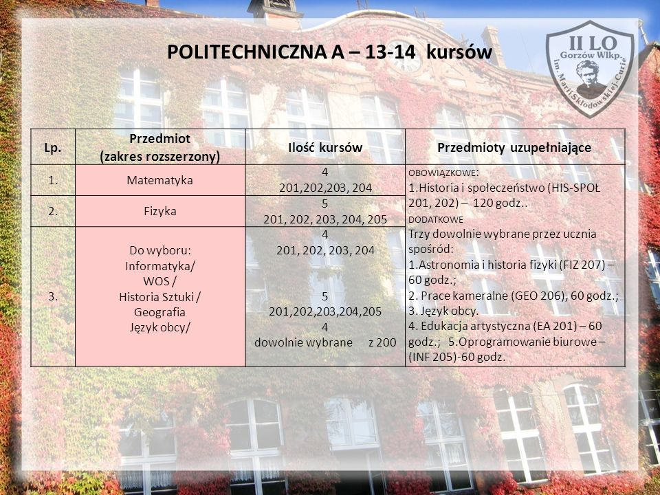 POLITECHNICZNA A – 13-14 kursów