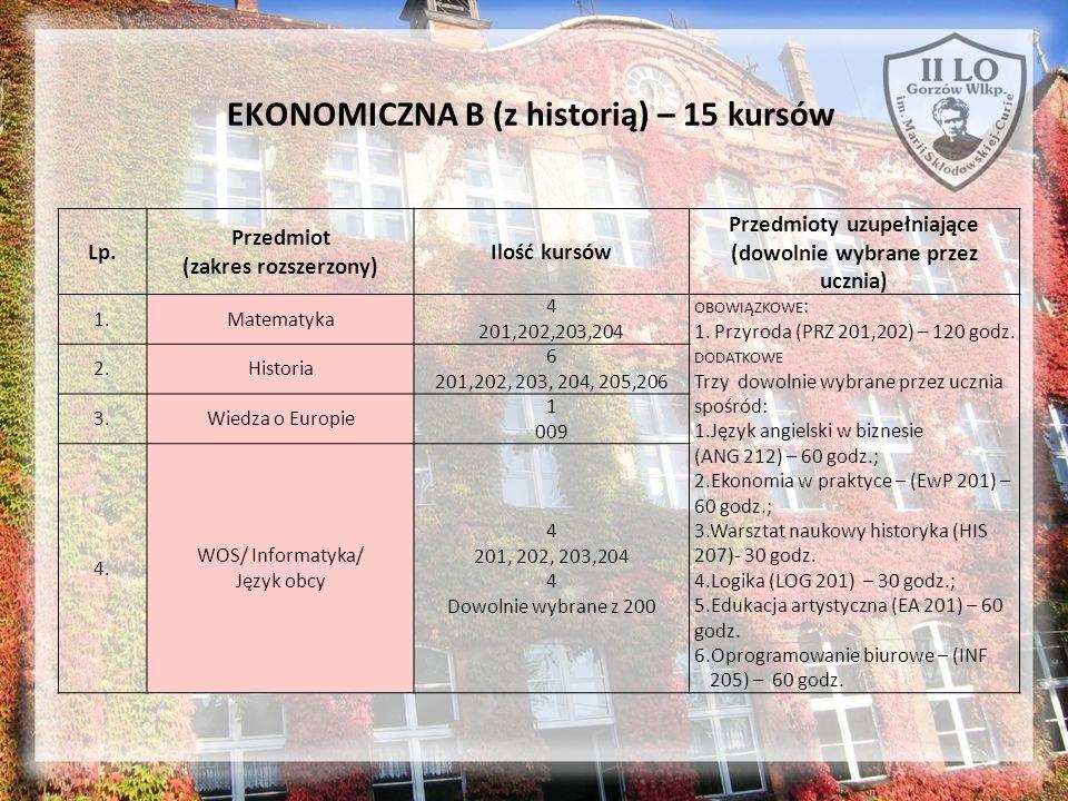 EKONOMICZNA B (z historią) – 15 kursów