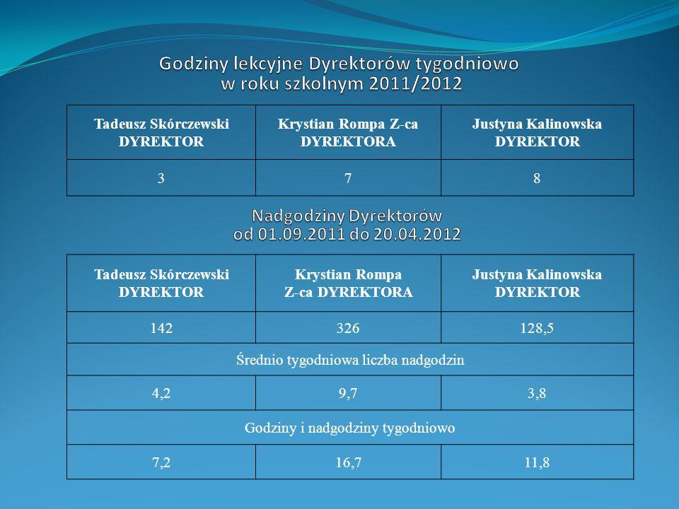 Godziny lekcyjne Dyrektorów tygodniowo w roku szkolnym 2011/2012