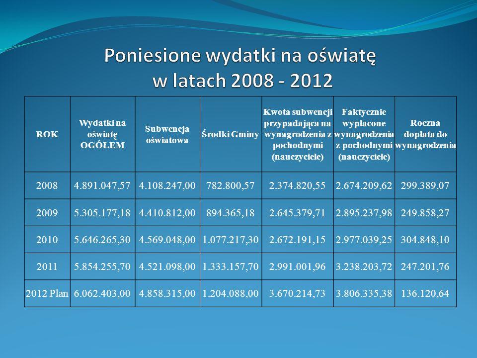 Poniesione wydatki na oświatę w latach 2008 - 2012