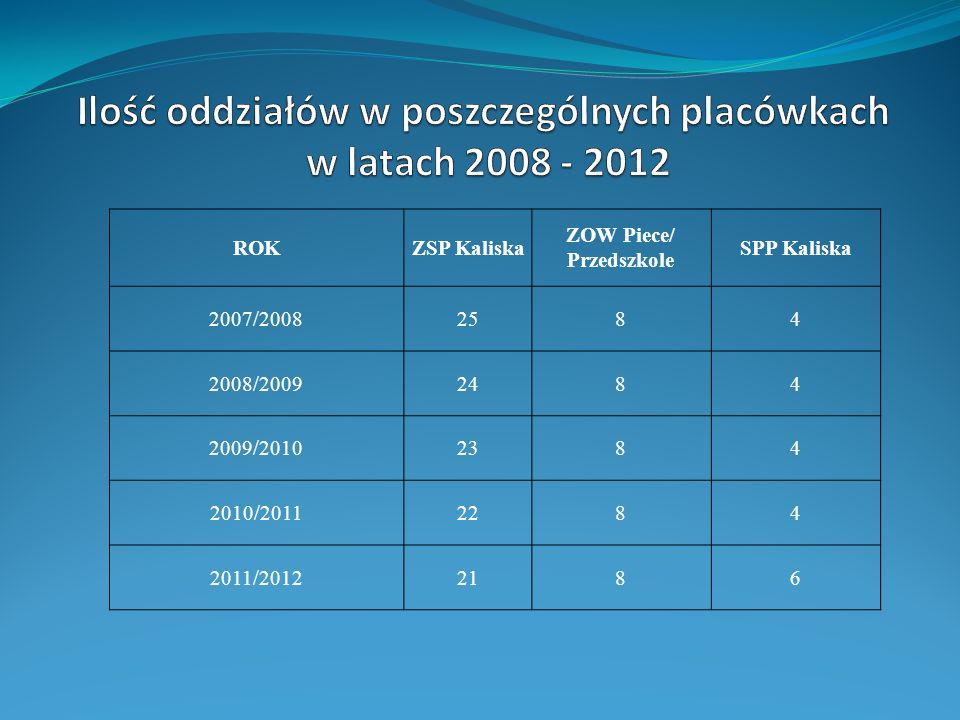 Ilość oddziałów w poszczególnych placówkach ZOW Piece/ Przedszkole