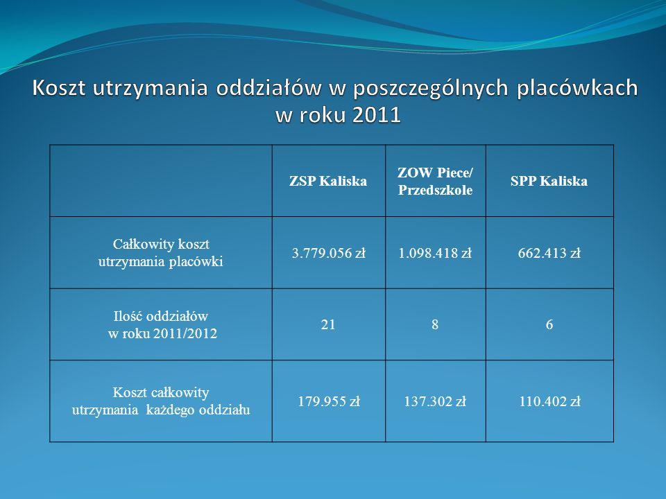 Koszt utrzymania oddziałów w poszczególnych placówkach w roku 2011