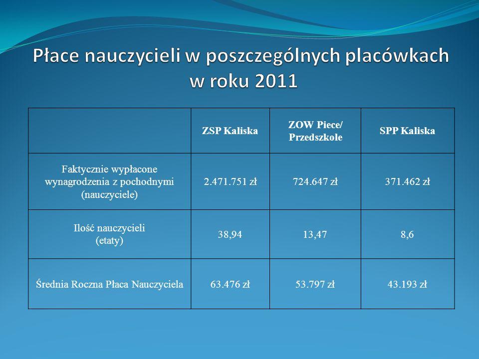 Płace nauczycieli w poszczególnych placówkach ZOW Piece/ Przedszkole