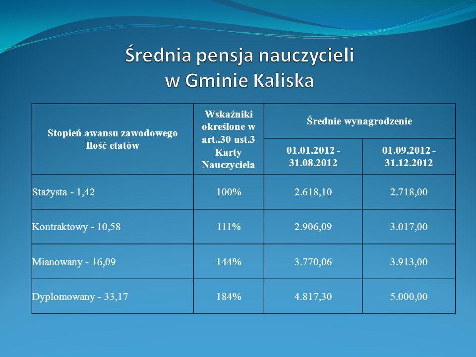 Średnia pensja nauczycieli w Gminie Kaliska