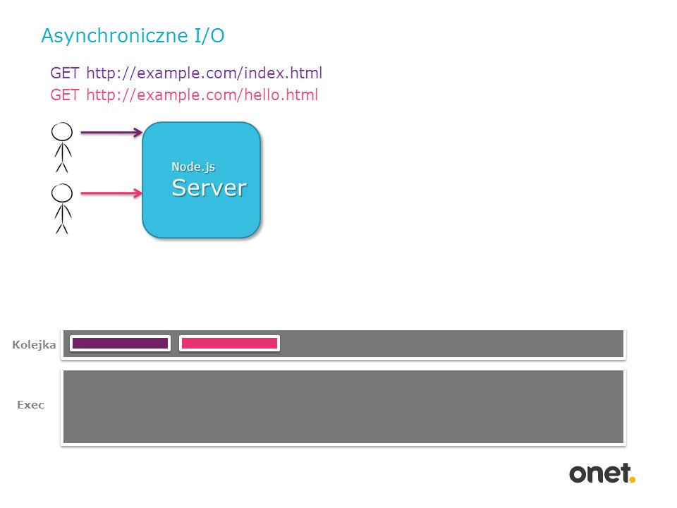 Server Asynchroniczne I/O GET http://example.com/index.html