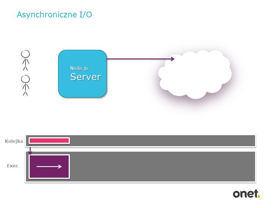 Asynchroniczne I/O Node.js Server Rysunek Kolejka Exec