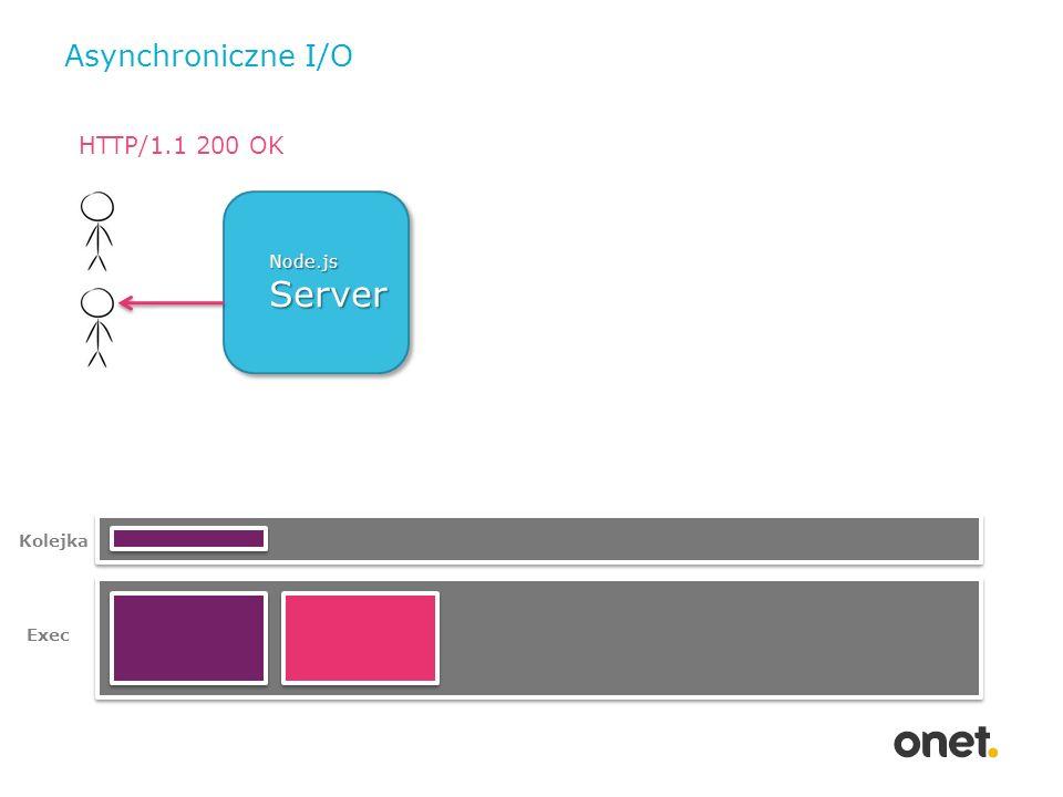 Asynchroniczne I/O HTTP/1.1 200 OK Node.js Server Rysunek Kolejka Exec
