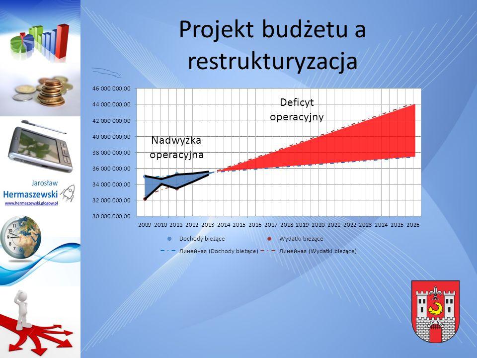 Projekt budżetu a restrukturyzacja